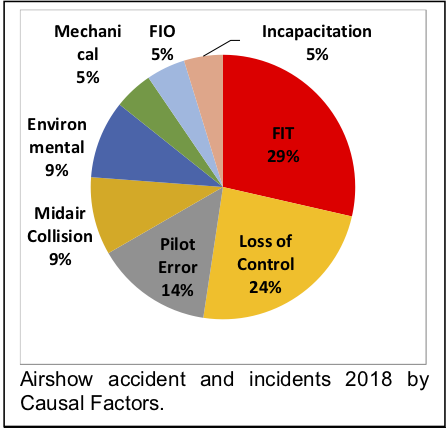 Airshow accident and incidents 2018 by Causal Factors (Des Barker).