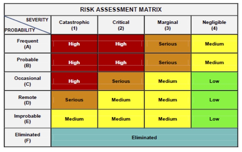 Standard 2D risk matrix from MIL-STD-882.